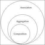 Composition and Inheritance